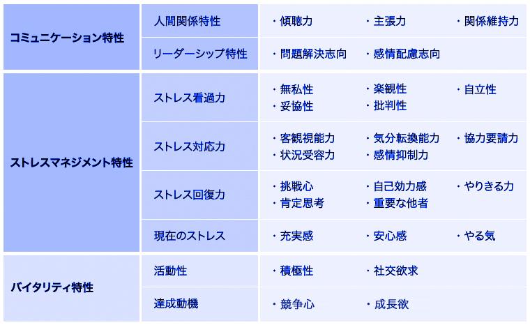 新卒紹介で可視化される特性図表1