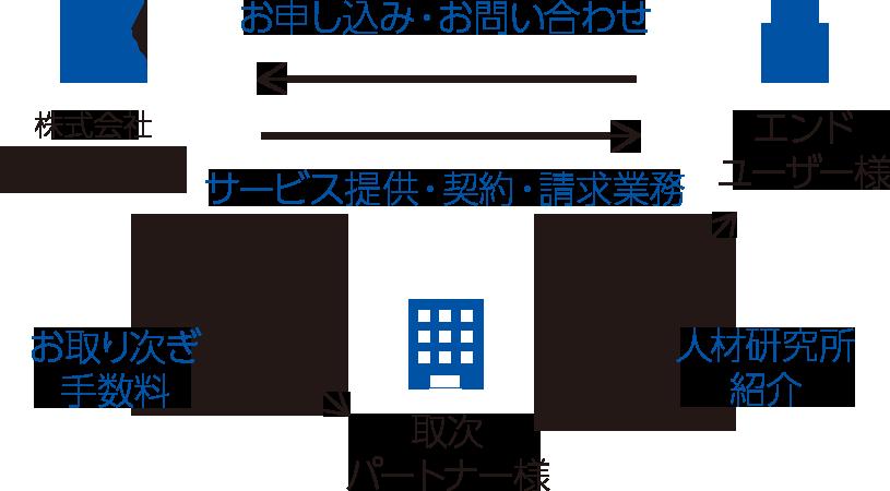 ビジネスパートナー企業募集 | 株式会社人材研究所